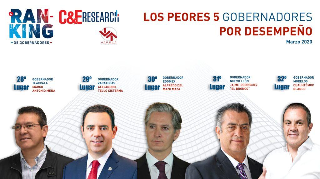 PEORES DESEMPEÑO MARZO 2020