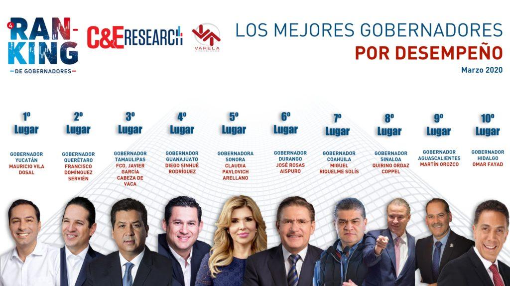 10 MEJORES DESEMPEÑO MARZO 2020
