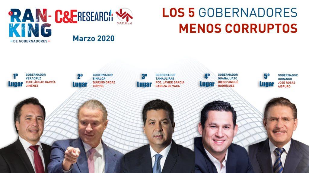 MENOS CORRUPTOS MARZO 2020