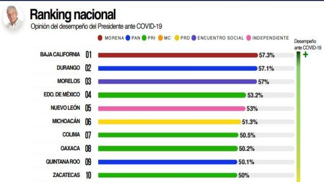 covid ranking de gobernadores