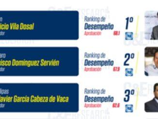 ranking-gobernadores-panistas-mejores-aprobacion-780x470